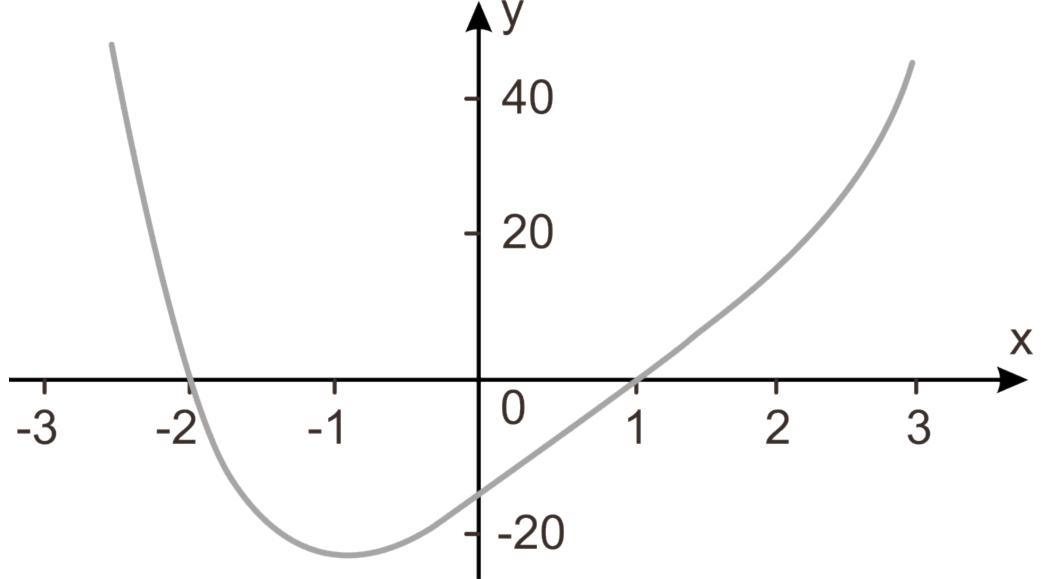 polinômios - Funções e Propriedades