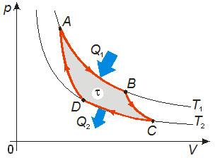 Segunda lei de termodinamica