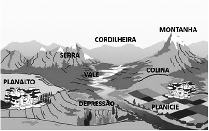 Geografia Enem Revise Geologia Geral E Do Brasil