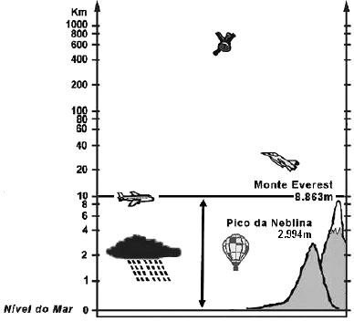 Exercício sobre As Camadas da Atmosfera