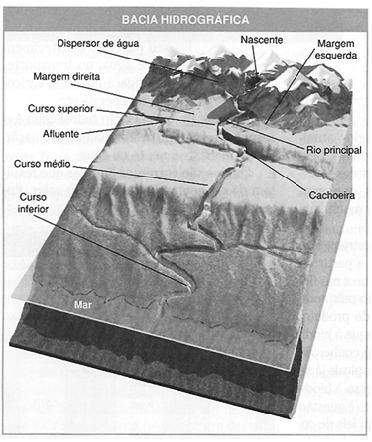 Bacias Hidrográfica