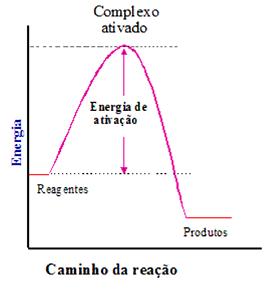 Cinética química enem