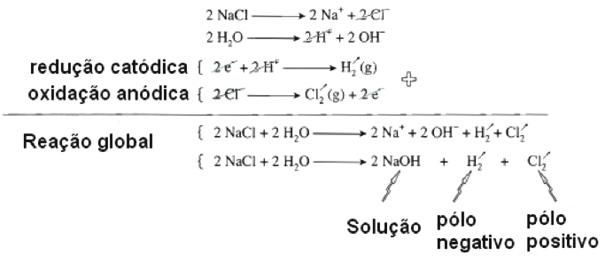 Química Enem