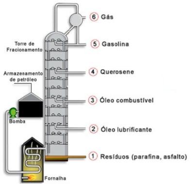 Química Enem - Compostos orgânicos e inorgânicos