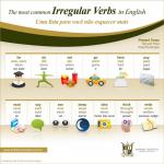Enem e o Inglês – Se ligue nos verbos irregulares