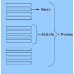 Enem e a Poesia – Saiba a diferença entre prosa e verso!