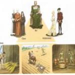 As camadas sociais da sociedade feudal na Idade Média