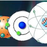 A história dos modelos atômicos – Química Enem