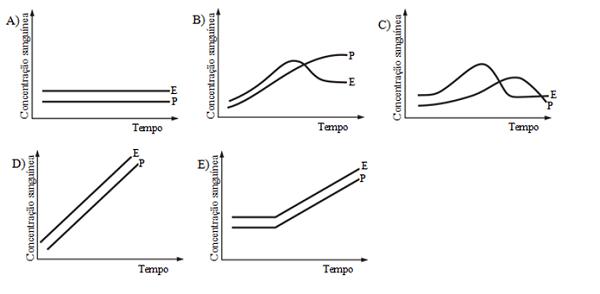 Biologia questao-endocrino