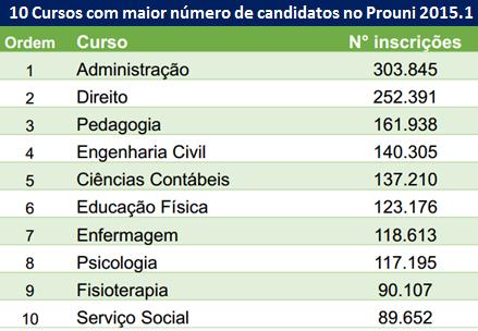 10 cursos com maior número de candidatos Prouni 2015-1
