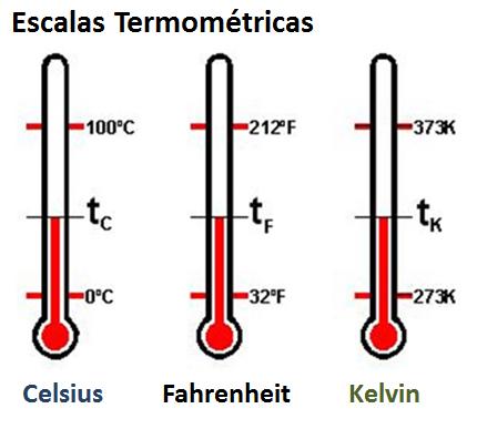 Escalas termométricas com valores de temperatura do ponto de fusão e ponto de ebulição da água