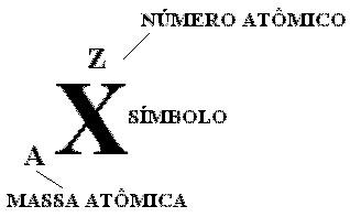 Química Átomo