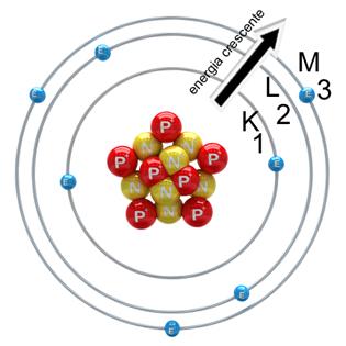 Química - configuração dos elétrons