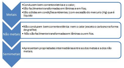 caracteristicas grupos tabela periodica