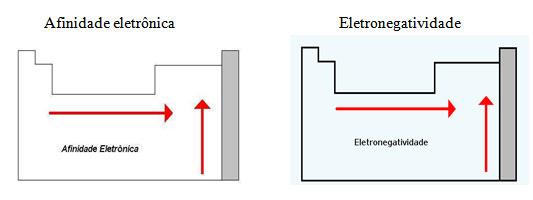 Afinidade eletrônica Eletronegatividade
