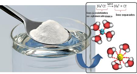 química 3 - dissolução do sal em água - solubilidade