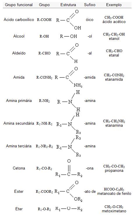 Química Funções Orgânicas