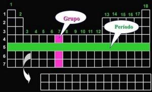 Química Periodo Grupo Tabela
