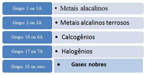 Quimica Grupos Tabela Periodica