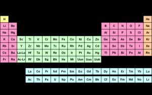 Química Representativos Transição