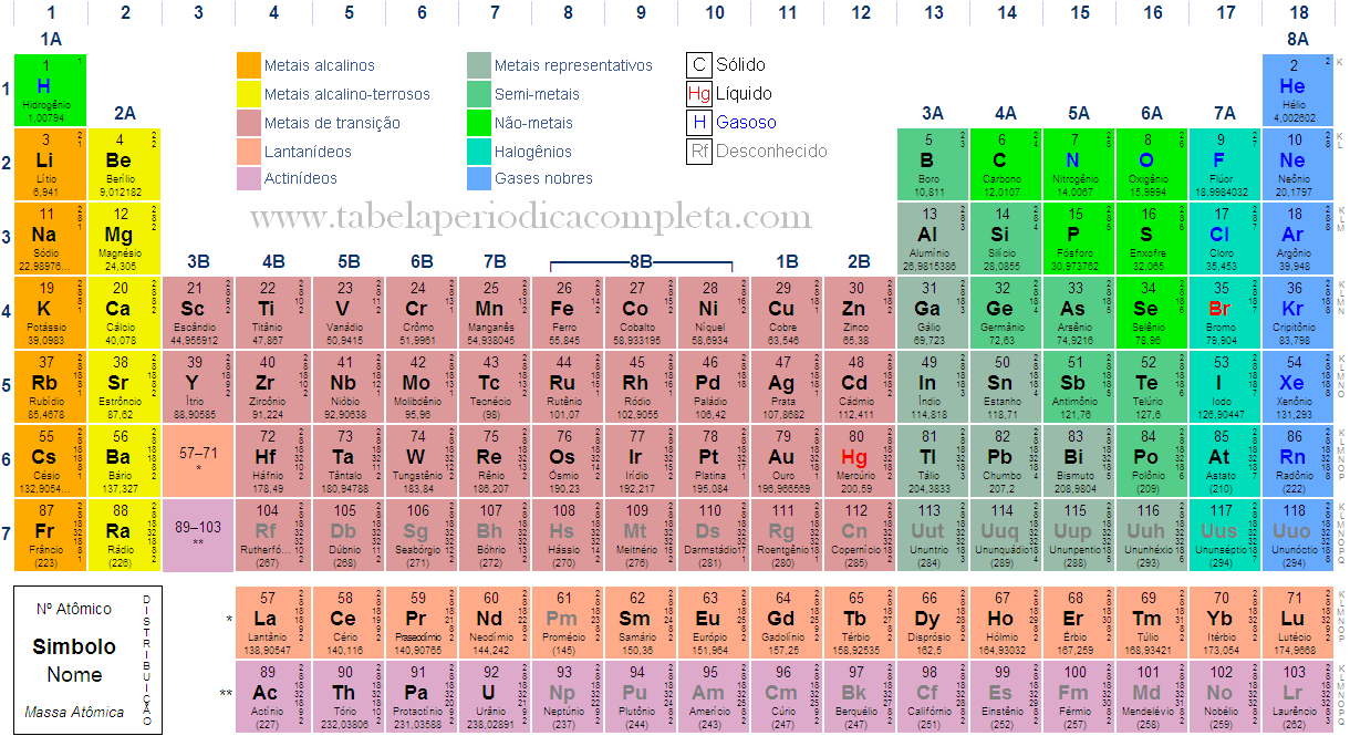 Química Tabela Periódica