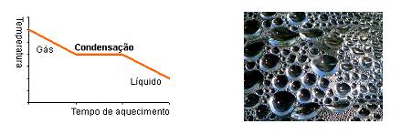 Química - Condensação