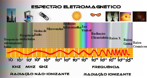Química - UV
