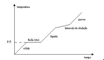 Química - Eutéticas