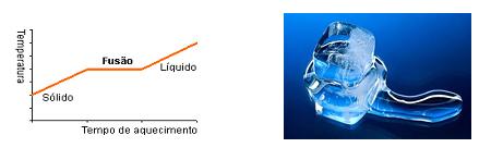 Química - Fusão