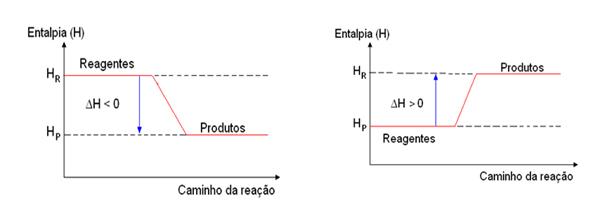 Química - Gráficos Entalpia
