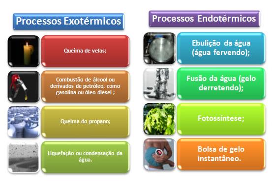 Química - Endotérmicos Exotérmicos