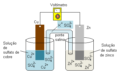 Química - Pilha