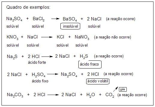 Química - Reação de Dupla Troca