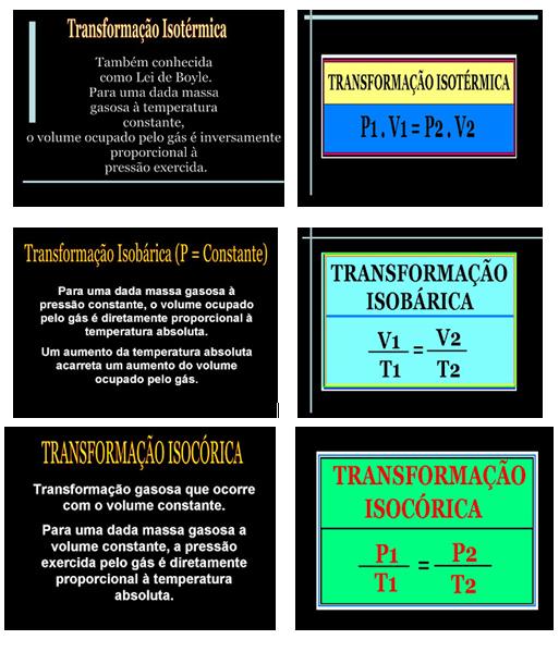 Transformações dos Gases
