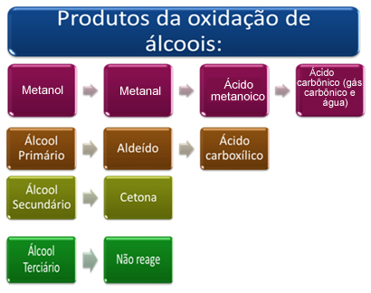 Oxidação Álcoois
