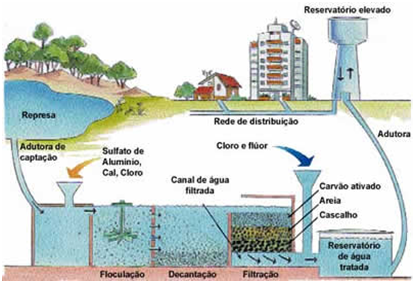 Tratamento Água