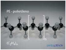 Polímeros - Polietileno