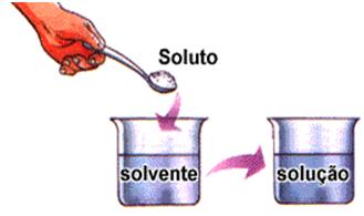 Solução Química