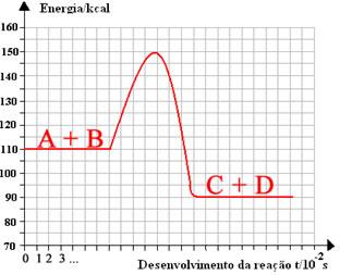 Energia de Ativação - Química