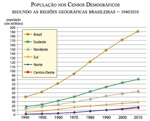 Geografia Enem: A População Brasileira e seu crescimento