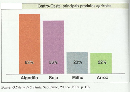 centro-oeste agricultura