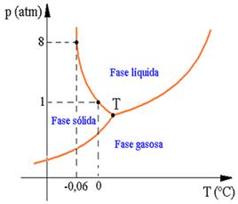 Química - Diagrama de fases