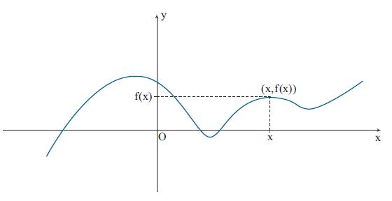 Funções - Matemática Enem