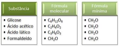 Fórmula Mínima