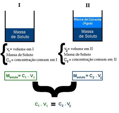 Química - Diluição de soluções químicas
