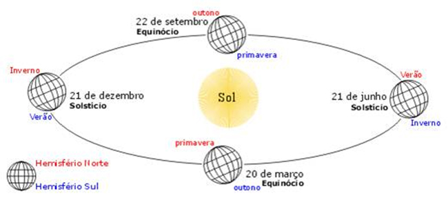 Geografia Enem - Quatro Estações