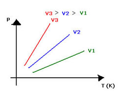 Transformação isocórica, isométrica ou isovolumétrica - Química Enem