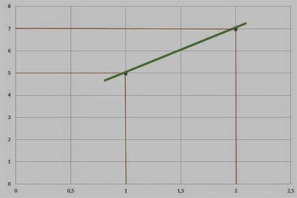 Gráfico de funções algébricas do 1˚ grau