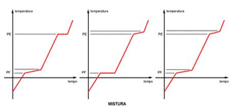 Química - Misturas
