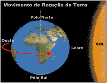 3ea67f44617 Os dias e as noites provocados pela rotação da Terra - Geografia Enem